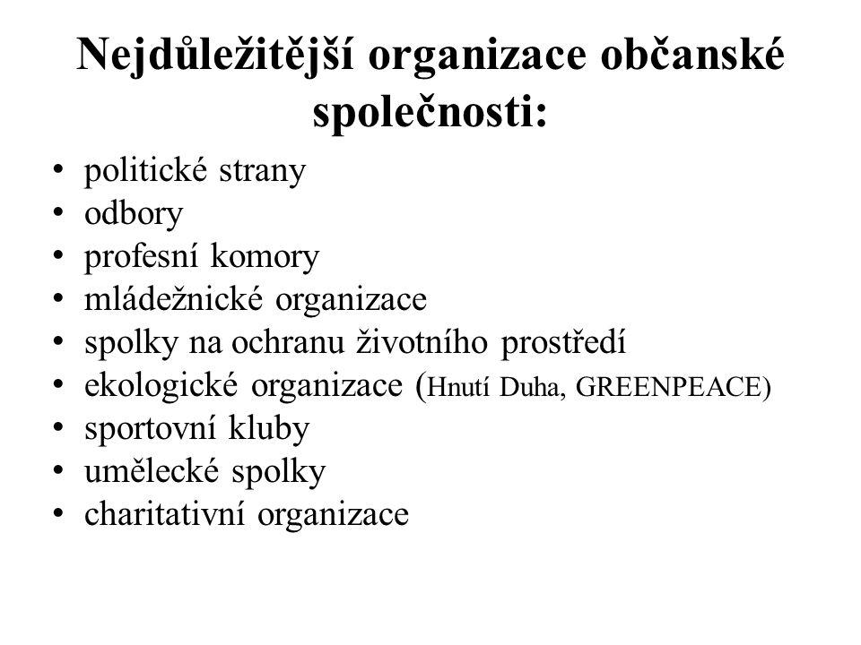 Nejdůležitější organizace občanské společnosti: politické strany odbory profesní komory mládežnické organizace spolky na ochranu životního prostředí ekologické organizace ( Hnutí Duha, GREENPEACE) sportovní kluby umělecké spolky charitativní organizace