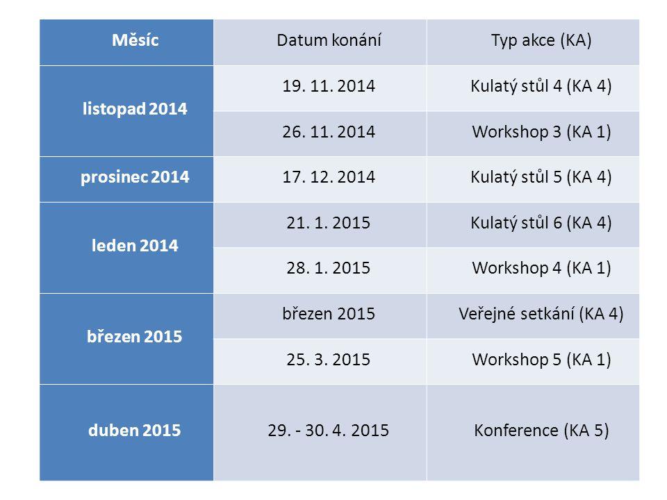 MěsícDatum konáníTyp akce (KA) listopad 2014 19. 11. 2014Kulatý stůl 4 (KA 4) 26. 11. 2014Workshop 3 (KA 1) prosinec 201417. 12. 2014Kulatý stůl 5 (KA