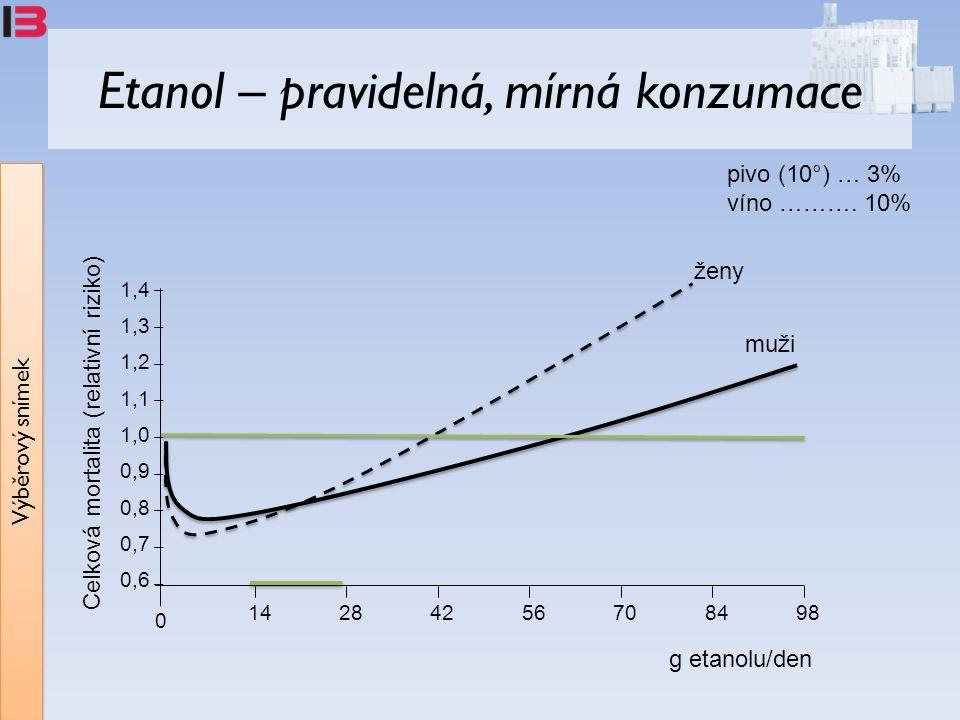 Výběrový snímek Etanol – pravidelná, mírná konzumace 1,4 1,3 1,2 1,1 1,0 0,9 0,8 0,7 0,6 14284256708498 0 Celková mortalita (relativní riziko) g etanolu/den pivo (10°) … 3% víno ……….