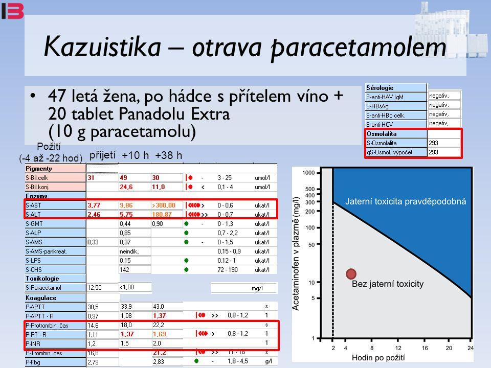 Kazuistika – otrava paracetamolem 47 letá žena, po hádce s přítelem víno + 20 tablet Panadolu Extra (10 g paracetamolu) přijetí +10 h +38 h Požití (-4 až -22 hod)