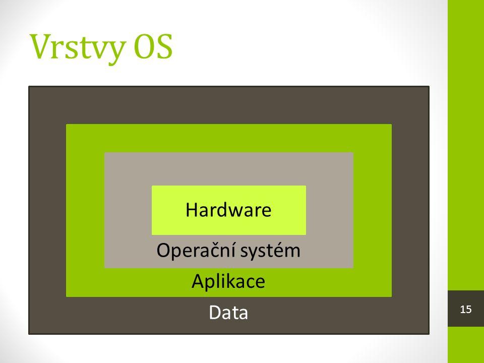 Vrstvy OS Operační systém Hardware Aplikace Data 15