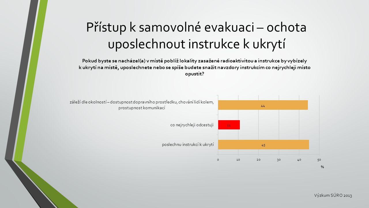 Přístup k samovolné evakuaci – ochota uposlechnout instrukce k ukrytí Výzkum SÚRO 2013