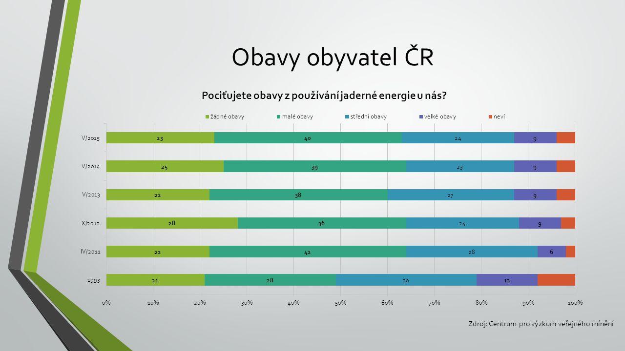 Obavy obyvatel ČR Zdroj: Centrum pro výzkum veřejného mínění
