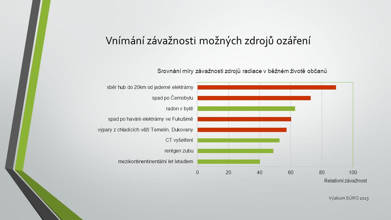 Vnímání závažnosti možných zdrojů ozáření Výzkum SÚRO 2013