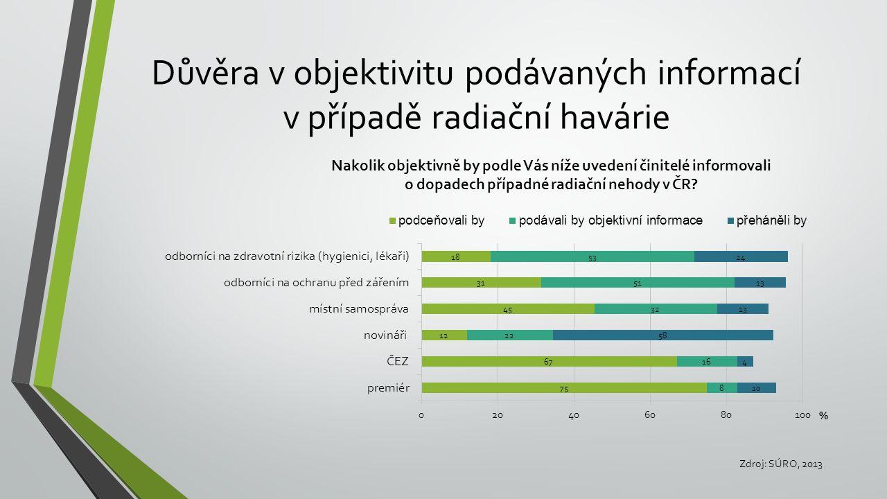 Důvěra v objektivitu podávaných informací v případě radiační havárie Zdroj: SÚRO, 2013
