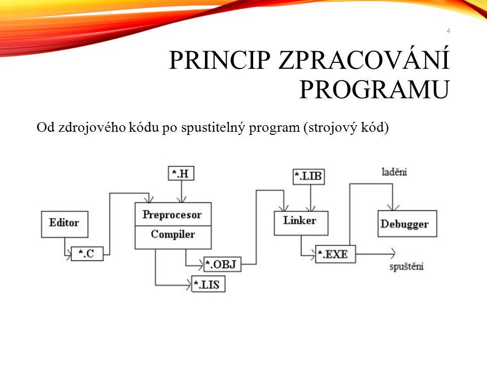 Zdrojový kód - zápis textu počítačového programu v některém programovacím jazyce Editor – v něm se zdrojový kód vytváří Preprocesor – součást compileru, která předzpracovává zdrojový kód tak, aby compiler měl jednodušší práci (např.