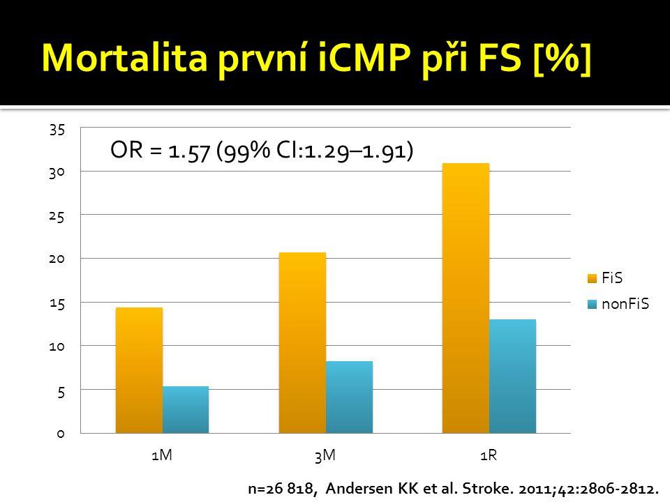 Mortalita první iCMP při FS [%] n=26 818, Andersen KK et al. Stroke. 2011;42:2806-2812. OR = 1.57 (99% CI:1.29–1.91)