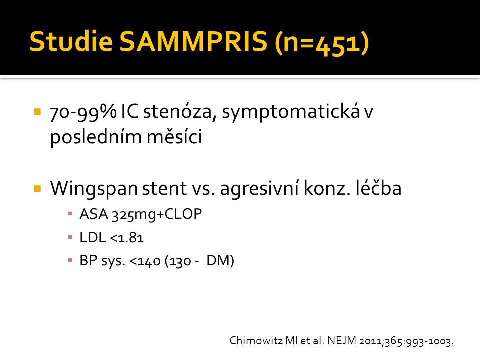 Studie SAMMPRIS (n=451)  70-99% IC stenóza, symptomatická v posledním měsíci  Wingspan stent vs. agresivní konz. léčba ▪ ASA 325mg+CLOP ▪ LDL <1.81