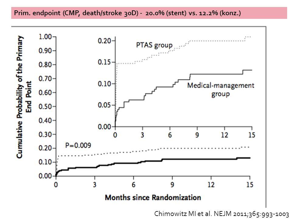 Chimowitz MI et al. NEJM 2011;365:993-1003 Prim. endpoint (CMP, death/stroke 30D) - 20.0% (stent) vs. 12.2% (konz.)