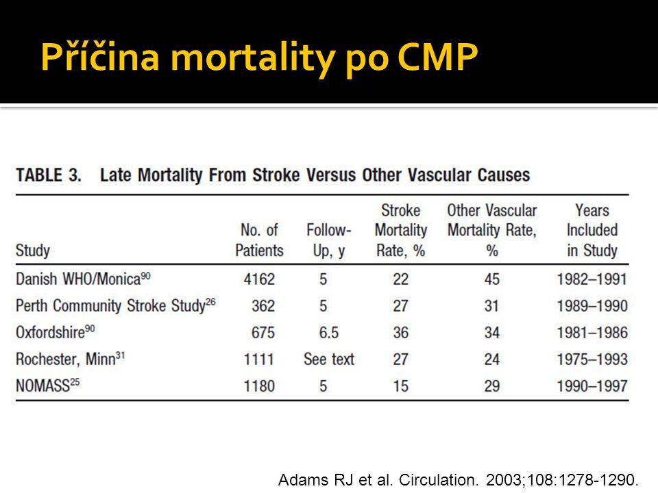 Příčina mortality po CMP Adams RJ et al. Circulation. 2003;108:1278-1290.