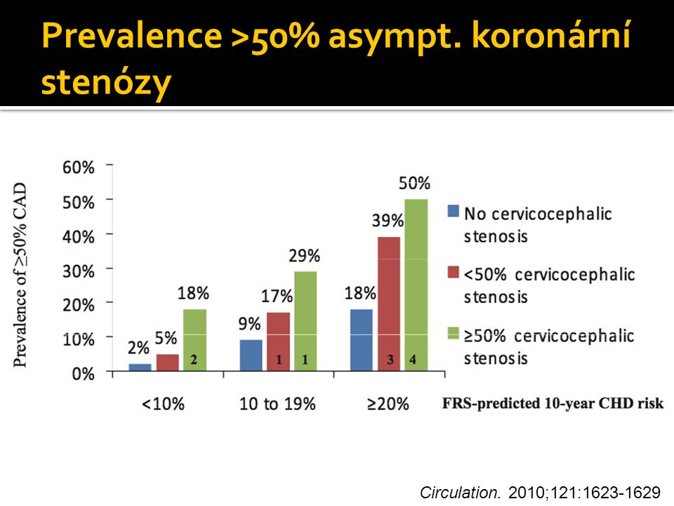 Prevalence >50% asympt. koronární stenózy Circulation. 2010;121:1623-1629