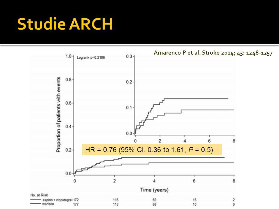 Amarenco P et al. Stroke 2014; 45: 1248-1257 HR = 0.76 (95% CI, 0.36 to 1.61, P = 0.5) Studie ARCH