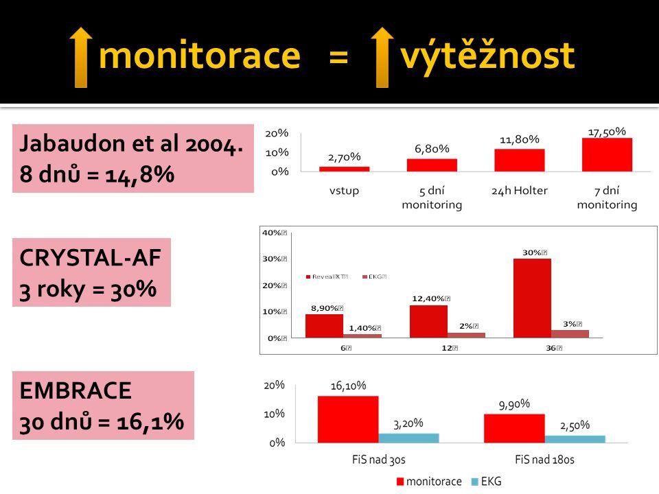 monitorace = výtěžnost CRYSTAL-AF 3 roky = 30% EMBRACE 30 dnů = 16,1% Jabaudon et al 2004. 8 dnů = 14,8%