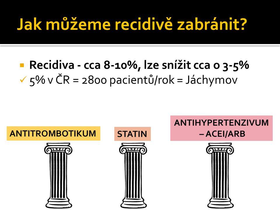 Jak můžeme recidivě zabránit?  Recidiva - cca 8-10%, lze snížit cca o 3-5% 5% v ČR = 2800 pacientů/rok = Jáchymov STATIN ANTIHYPERTENZIVUM – ACEI/ARB