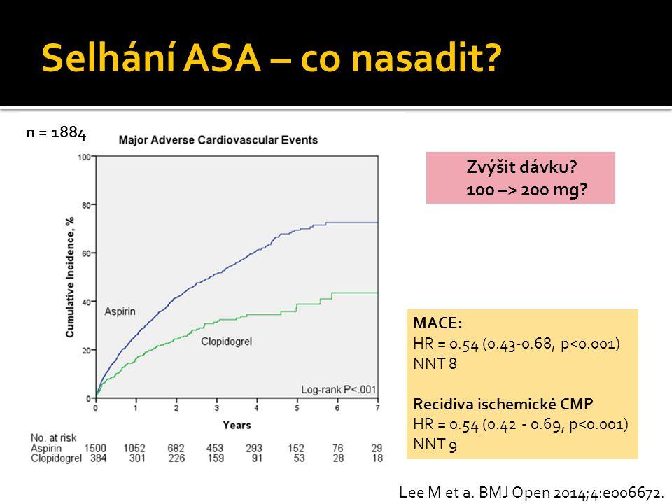 Selhání ASA – co nasadit? Lee M et a. BMJ Open 2014;4:e006672. n = 1884 MACE: HR = 0.54 (0.43-0.68, p<0.001) NNT 8 Recidiva ischemické CMP HR = 0.54 (