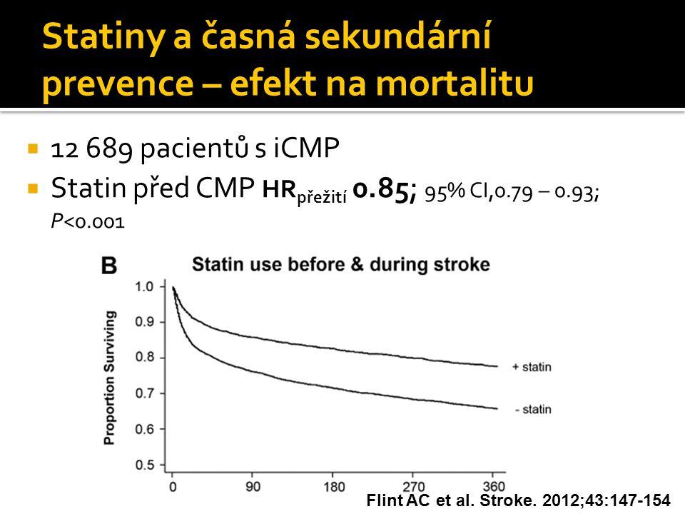 Statiny a časná sekundární prevence – efekt na mortalitu  12 689 pacientů s iCMP  Statin před CMP HR přežití 0.85 ; 95% CI,0.79 – 0.93; P<0.001 Flin