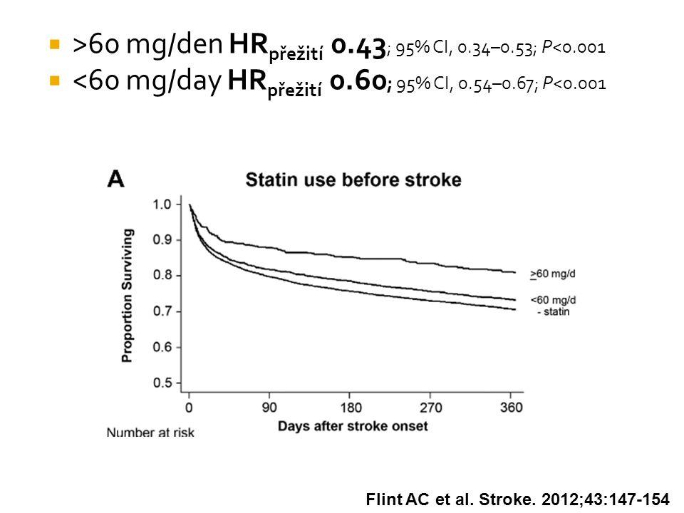  >60 mg/den HR přežití 0.43 ; 95% CI, 0.34–0.53; P<0.001  <60 mg/day HR přežití 0.60 ; 95% CI, 0.54–0.67; P<0.001