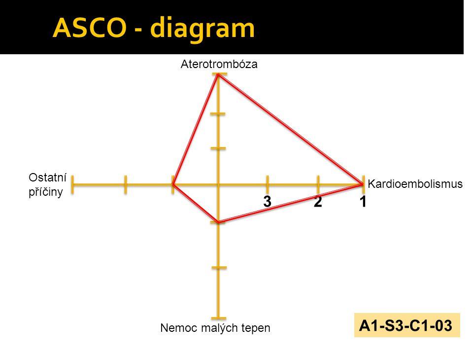 ASCO - diagram Ostatní příčiny Aterotrombóza Kardioembolismus Nemoc malých tepen 132 A1-S3-C1-03