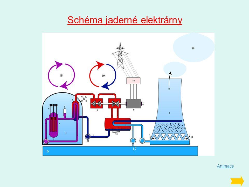 Schéma jaderné elektrárny Animace