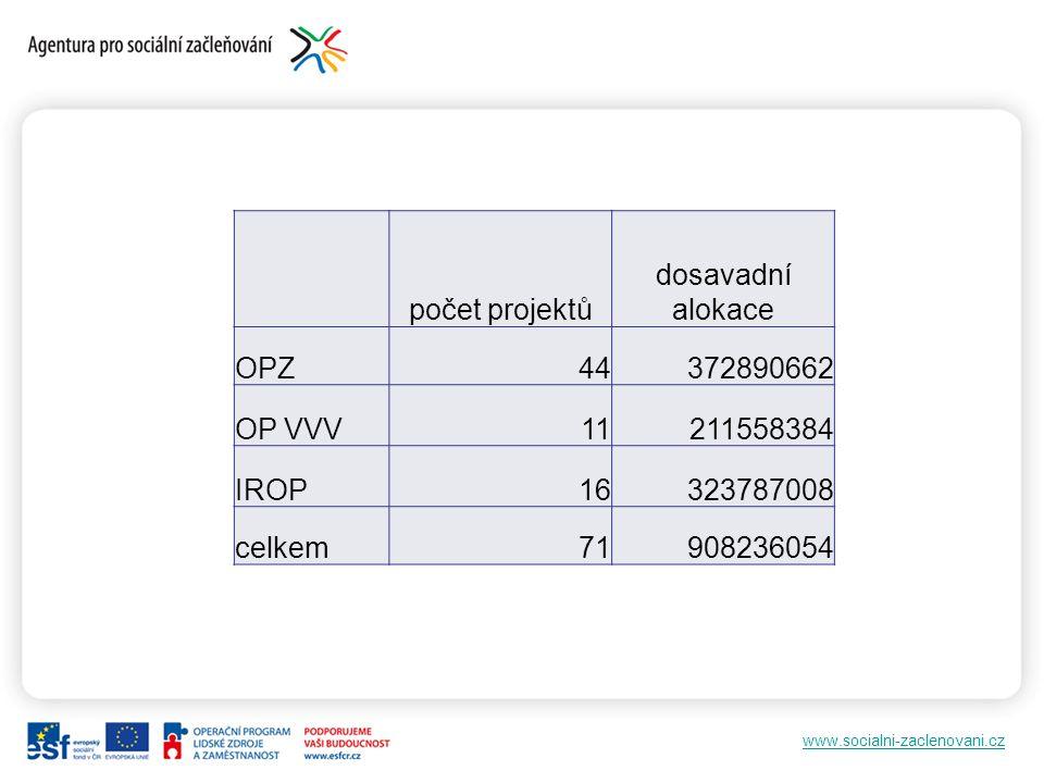 www.socialni-zaclenovani.cz počet projektů dosavadní alokace OPZ44372890662 OP VVV11211558384 IROP16323787008 celkem71908236054