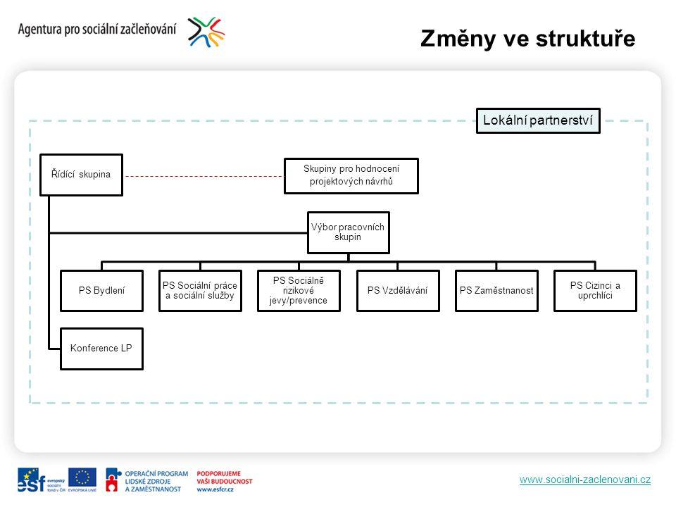 www.socialni-zaclenovani.cz Změny ve struktuře Řídící skupina Výbor pracovních skupin PS Bydlení PS Sociální práce a sociální služby PS Sociálně rizik