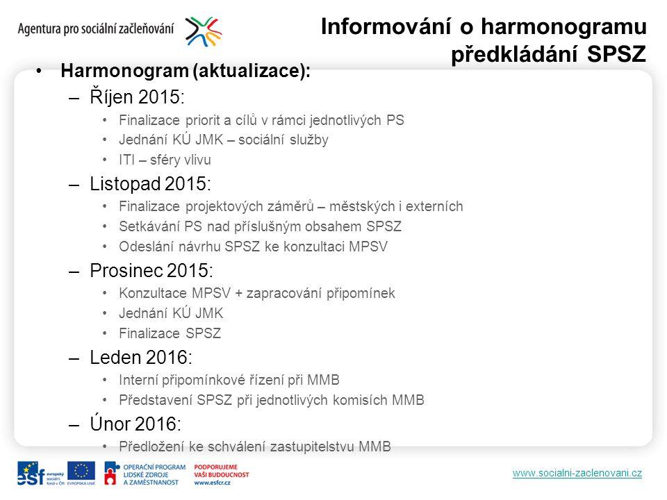 www.socialni-zaclenovani.cz Informování o harmonogramu předkládání SPSZ Harmonogram (aktualizace): –Říjen 2015: Finalizace priorit a cílů v rámci jedn
