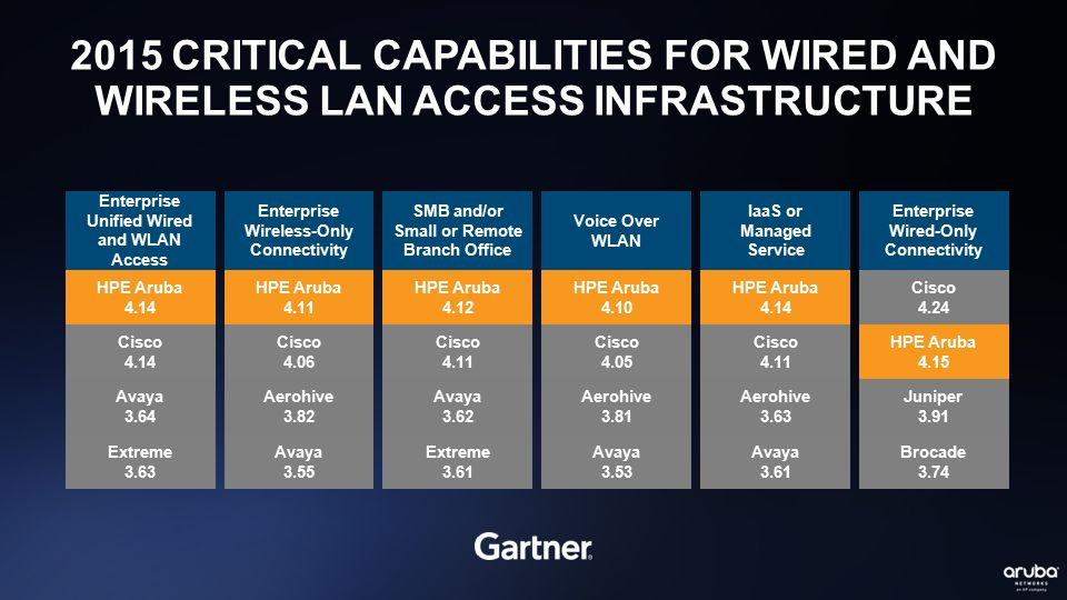 2015 CRITICAL CAPABILITIES FOR WIRED AND WIRELESS LAN ACCESS INFRASTRUCTURE Enterprise Unified Wired and WLAN Access HPE Aruba 4.14 Cisco 4.14 Avaya 3
