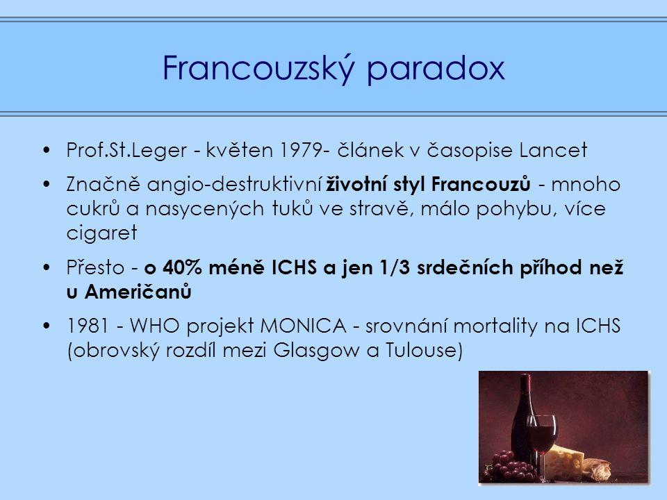 Francouzský paradox Prof.St.Leger - květen 1979- článek v časopise Lancet Značně angio-destruktivní životní styl Francouzů - mnoho cukrů a nasycených tuků ve stravě, málo pohybu, více cigaret Přesto - o 40% méně ICHS a jen 1/3 srdečních příhod než u Američanů 1981 - WHO projekt MONICA - srovnání mortality na ICHS (obrovský rozdíl mezi Glasgow a Tulouse)