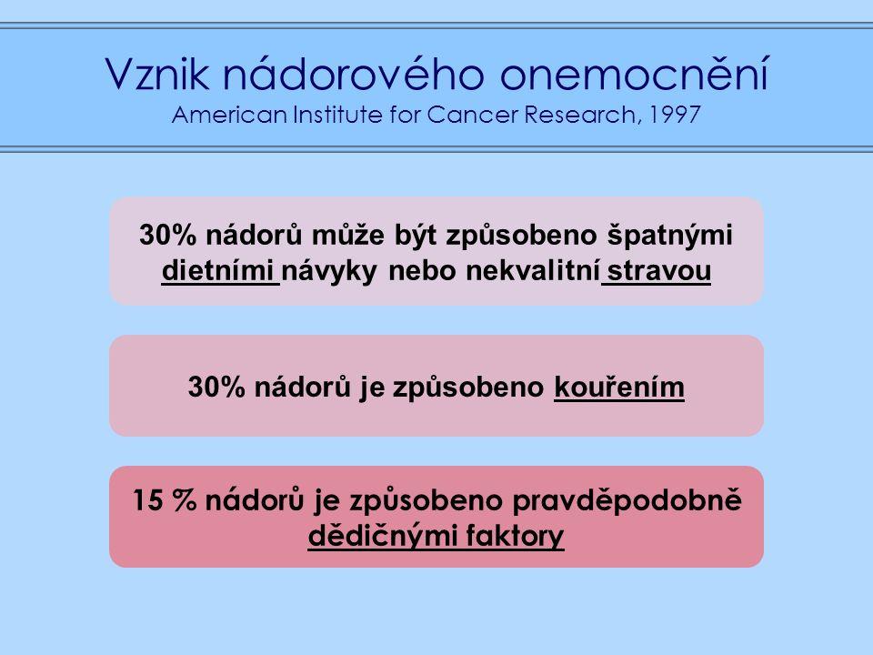 Vznik nádorového onemocnění American Institute for Cancer Research, 1997 30% nádorů může být způsobeno špatnými dietními návyky nebo nekvalitní stravou 30% nádorů je způsobeno kouřením 15 % nádorů je způsobeno pravděpodobně dědičnými faktory