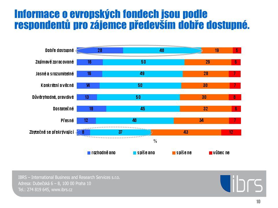 10 Informace o evropských fondech jsou podle respondentů pro zájemce především dobře dostupné.