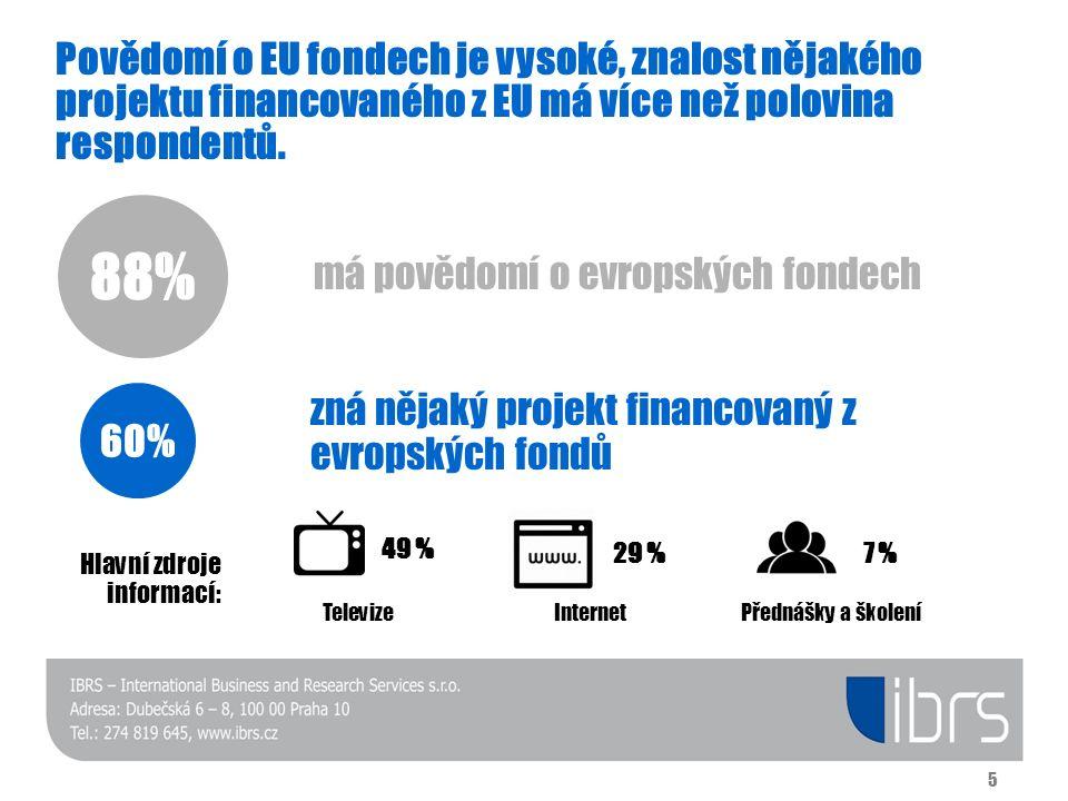 Povědomí o EU fondech je vysoké, znalost nějakého projektu financovaného z EU má více než polovina respondentů. 88% má povědomí o evropských fondech 6