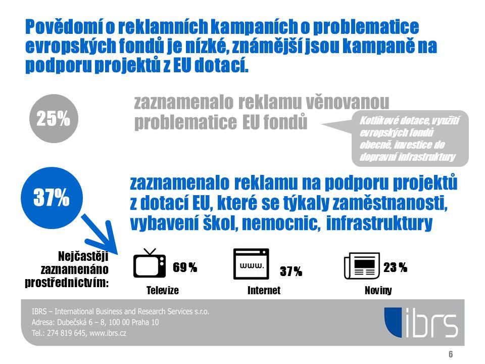 Povědomí o reklamních kampaních o problematice evropských fondů je nízké, známější jsou kampaně na podporu projektů z EU dotací. 37% zaznamenalo rekla