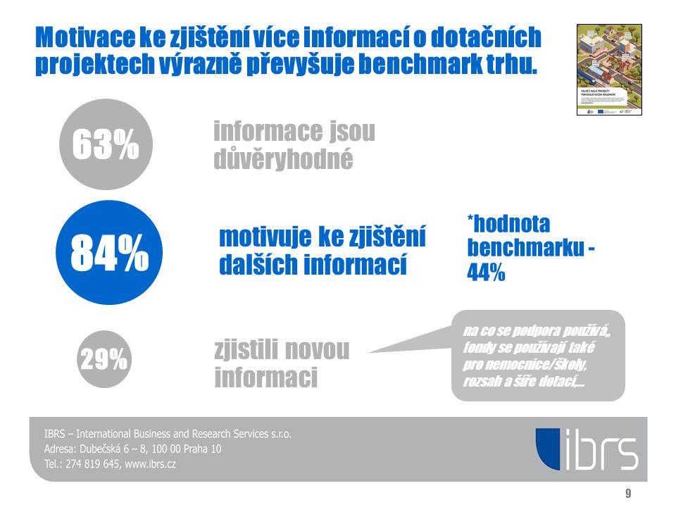 Motivace ke zjištění více informací o dotačních projektech výrazně převyšuje benchmark trhu. 63% informace jsou důvěryhodné 84% motivuje ke zjištění d