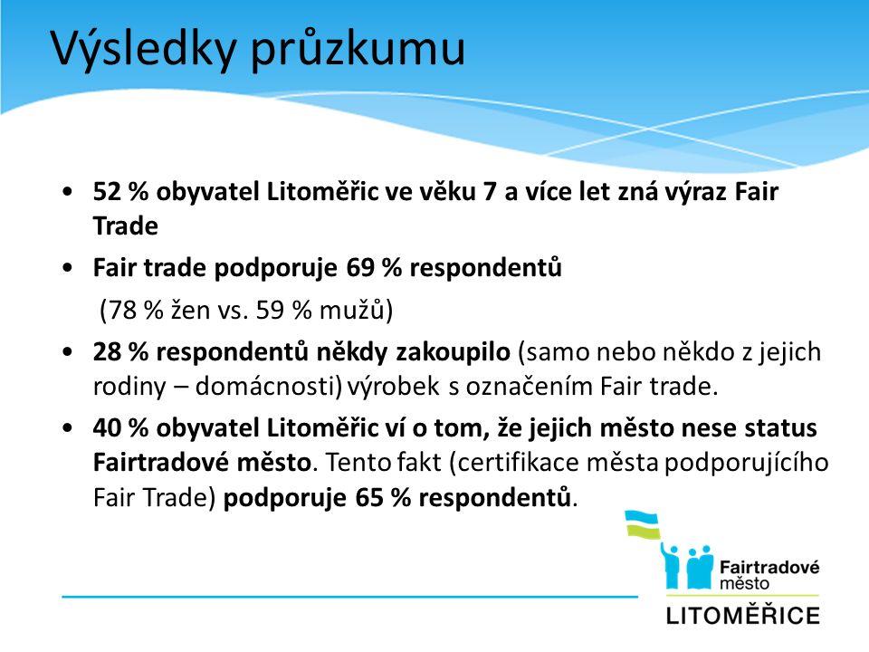 Výsledky průzkumu 52 % obyvatel Litoměřic ve věku 7 a více let zná výraz Fair Trade Fair trade podporuje 69 % respondentů (78 % žen vs. 59 % mužů) 28