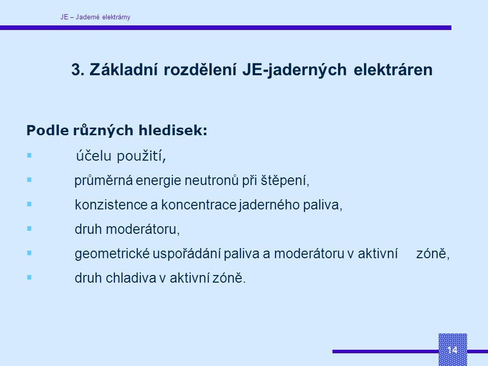 JE – Jaderné elektrárny 14 Podle různých hledisek:  účelu použití,  průměrná energie neutronů při štěpení,  konzistence a koncentrace jaderného paliva,  druh moderátoru,  geometrické uspořádání paliva a moderátoru v aktivní zóně,  druh chladiva v aktivní zóně.