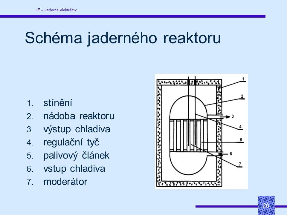 JE – Jaderné elektrárny 20 1. stínění 2. nádoba reaktoru 3.