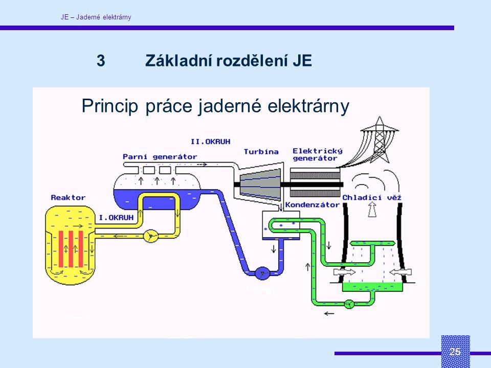 JE – Jaderné elektrárny 25 Princip práce jaderné elektrárny 3Základní rozdělení JE