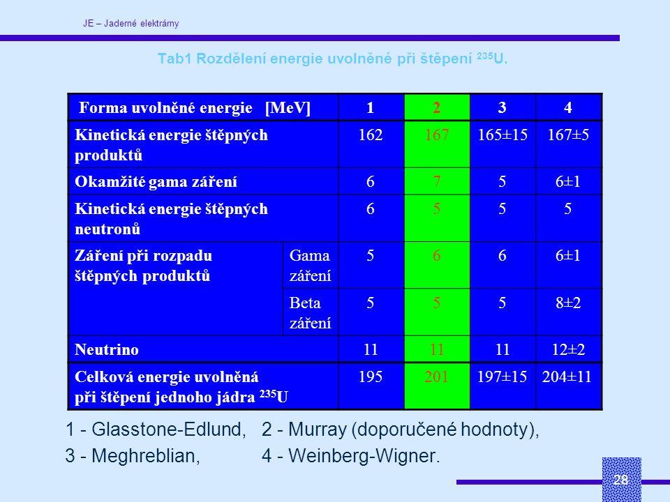 JE – Jaderné elektrárny 28 Tab1 Rozdělení energie uvolněné při štěpení 235 U.
