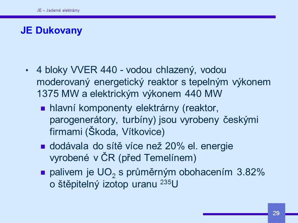 JE – Jaderné elektrárny 29 JE Dukovany 4 bloky VVER 440 - vodou chlazený, vodou moderovaný energetický reaktor s tepelným výkonem 1375 MW a elektrickým výkonem 440 MW hlavní komponenty elektrárny (reaktor, parogenerátory, turbíny) jsou vyrobeny českými firmami (Škoda, Vítkovice) dodávala do sítě více než 20% el.