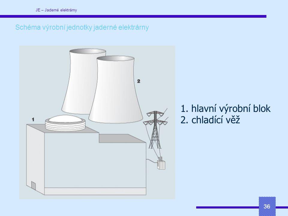 JE – Jaderné elektrárny 36 Schéma výrobní jednotky jaderné elektrárny 1.hlavní výrobní blok 2.