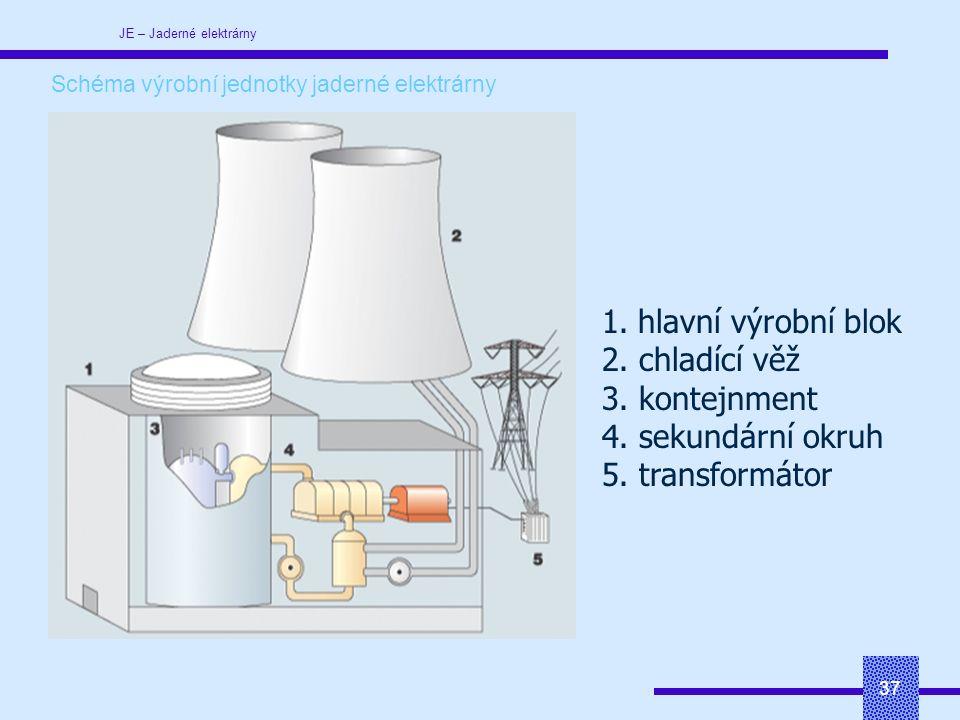 JE – Jaderné elektrárny 37 Schéma výrobní jednotky jaderné elektrárny 1.hlavní výrobní blok 2.