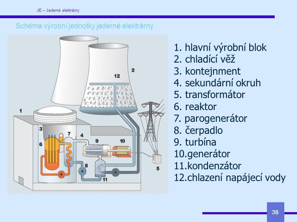 JE – Jaderné elektrárny 38 Schéma výrobní jednotky jaderné elektrárny 1.hlavní výrobní blok 2.