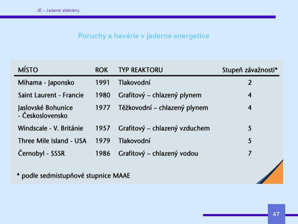 JE – Jaderné elektrárny 47 Poruchy a havárie v jaderné energetice