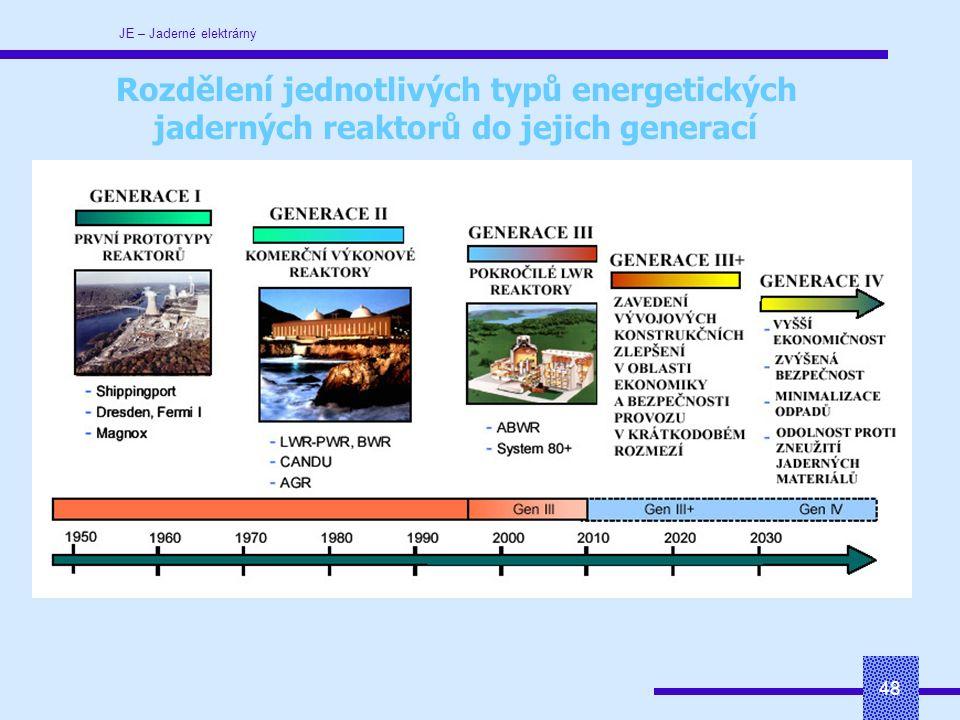 JE – Jaderné elektrárny 48 Rozdělení jednotlivých typů energetických jaderných reaktorů do jejich generací
