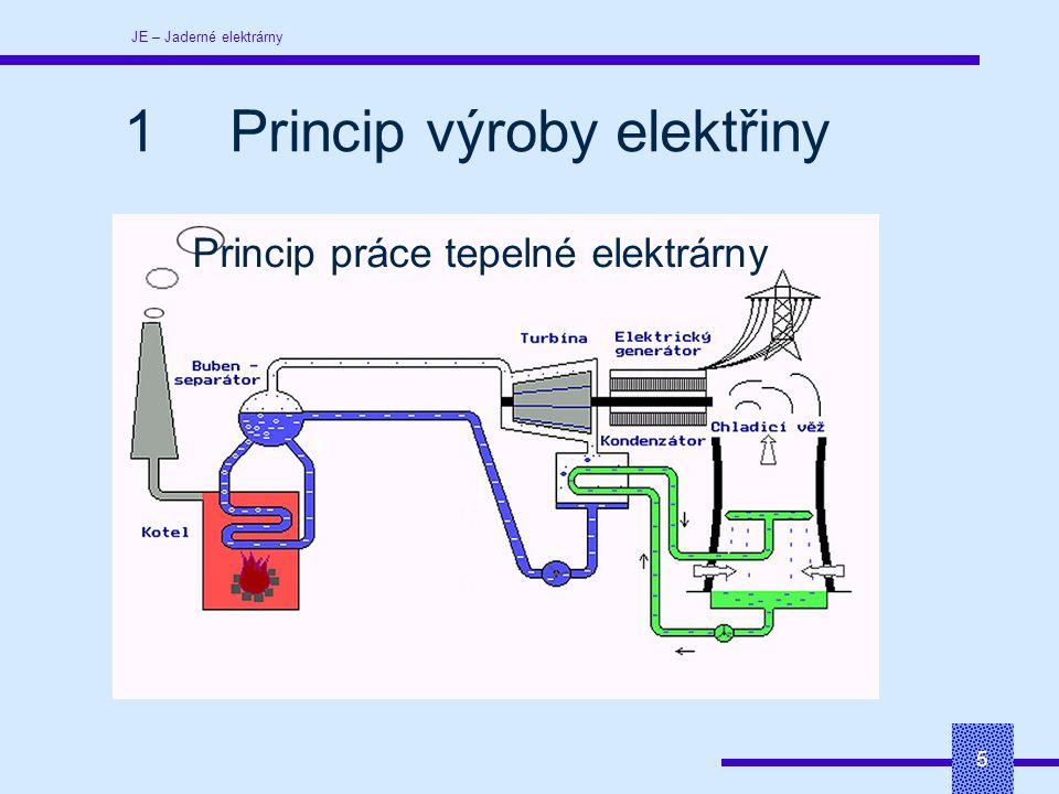 JE – Jaderné elektrárny 5 Princip práce tepelné elektrárny 1Princip výroby elektřiny