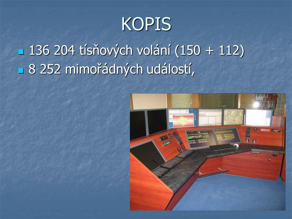 KOPIS 136 204 tísňových volání (150 + 112) 136 204 tísňových volání (150 + 112) 8 252 mimořádných událostí, 8 252 mimořádných událostí,
