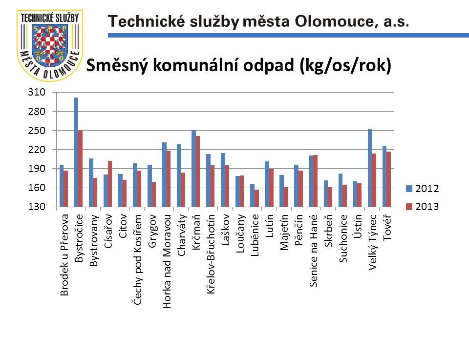 Směsný komunální odpad (kg/os/rok)