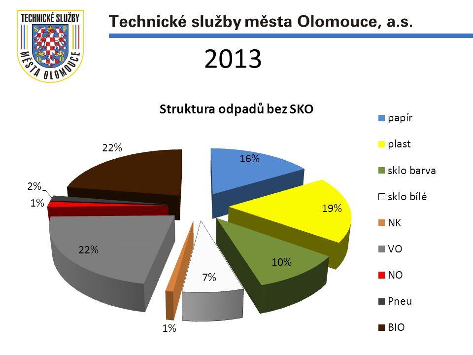 Produkce všech odpadů na občana za rok