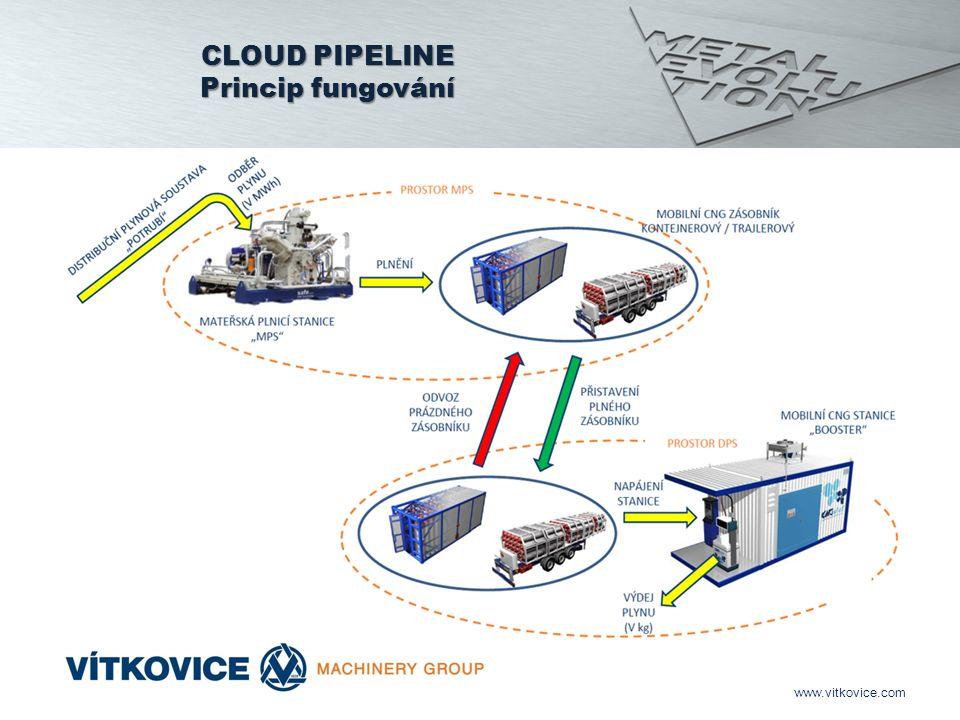 www.vitkovice.com CLOUD PIPELINE Princip fungování
