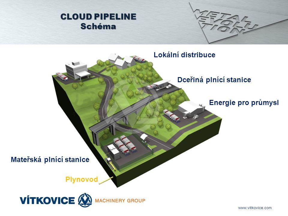 www.vitkovice.com CLOUD PIPELINE Schéma Mateřská plnící stanice Plynovod Dceřiná plnící stanice Lokální distribuce Energie pro průmysl